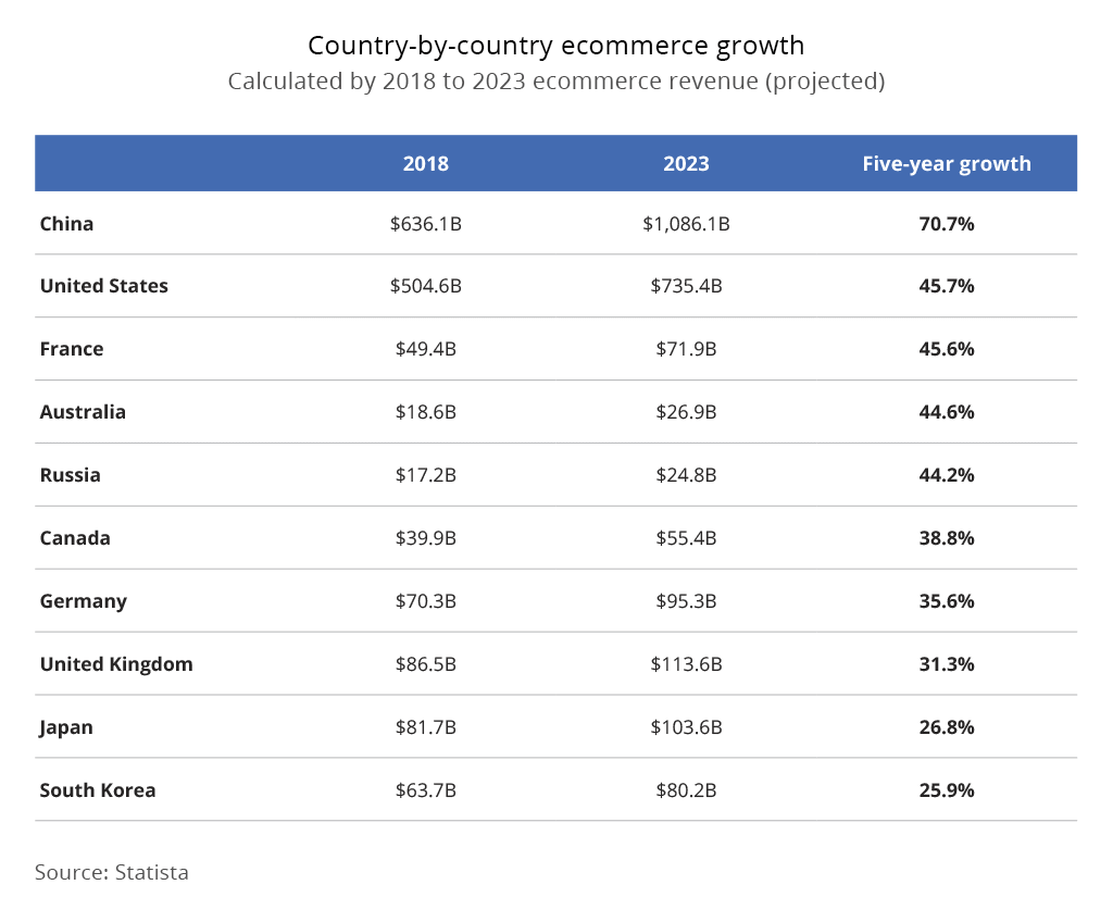 ecommerce growth country by country