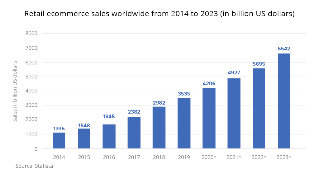 ecommerce sales global 2014 2023