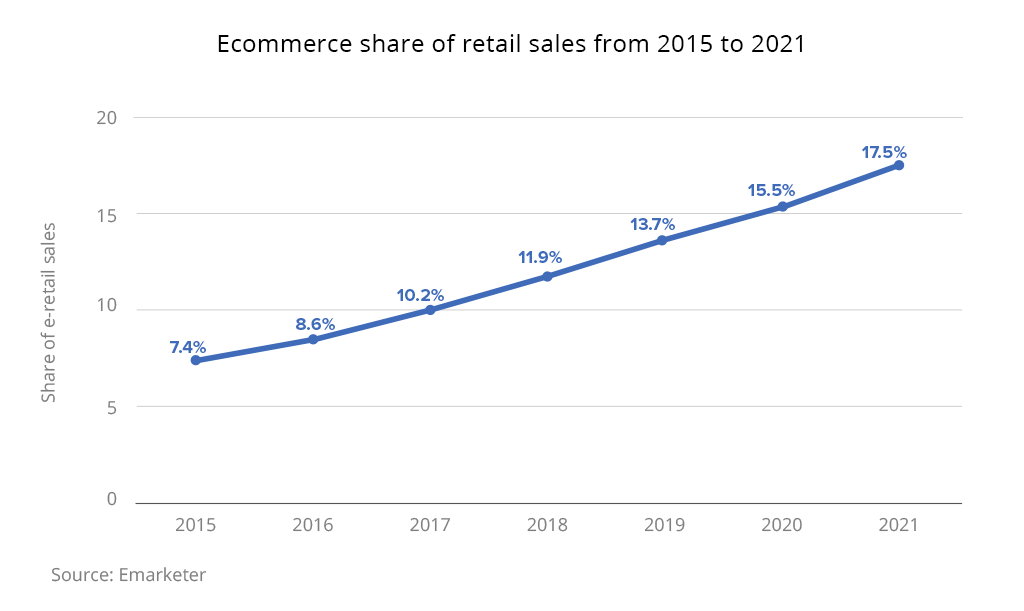 ecommerce share retail sales 2015 2021