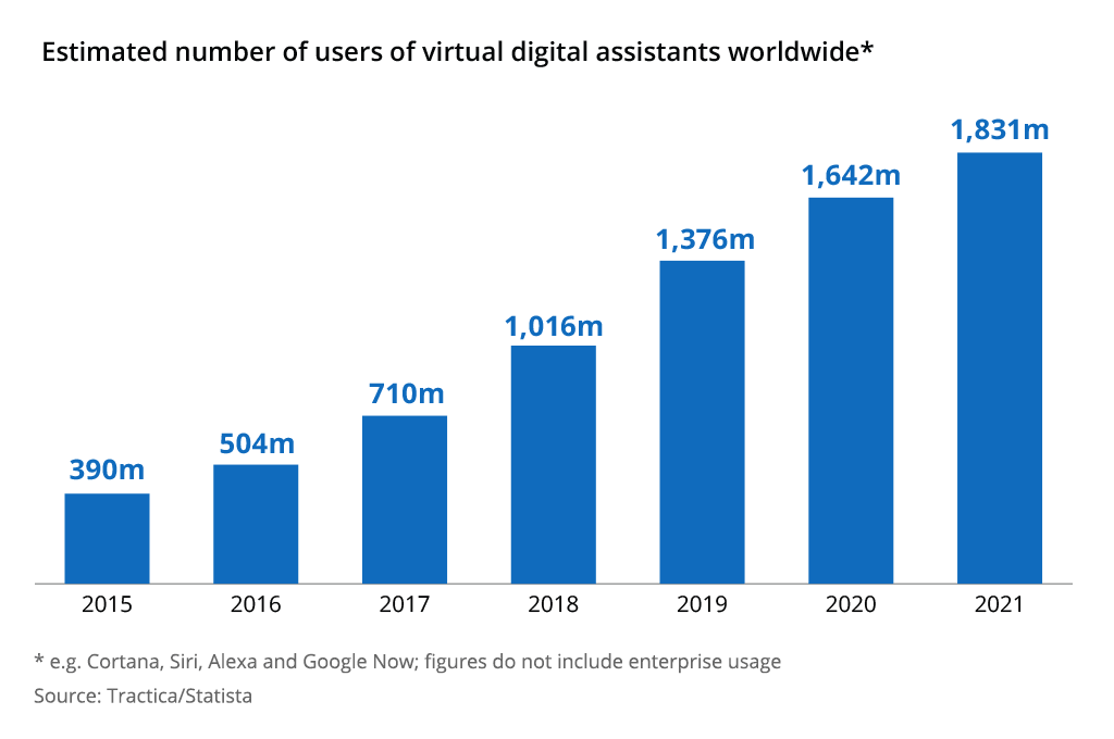 global ecommerce digital assistants worldwide