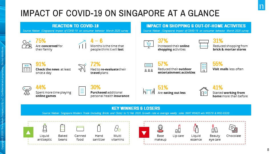 Imapct Covid19 Singapore