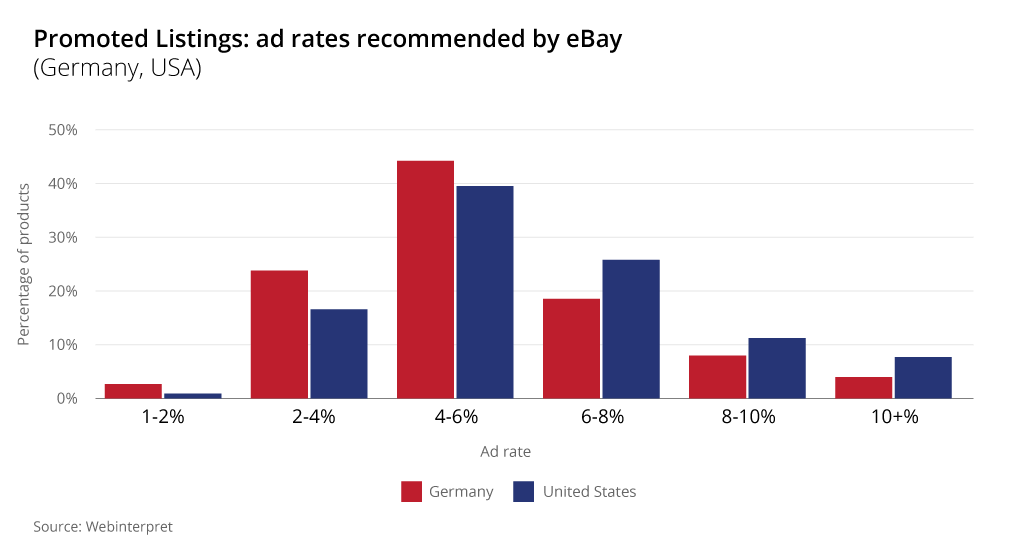 ebay promoted listings ad rates germany usa