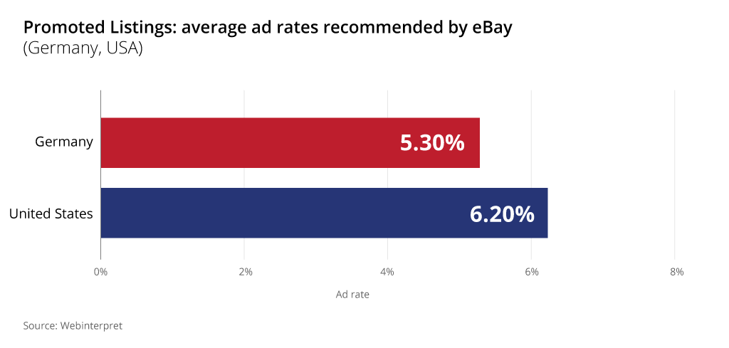 ebay promoted listings average ad rates germany usa