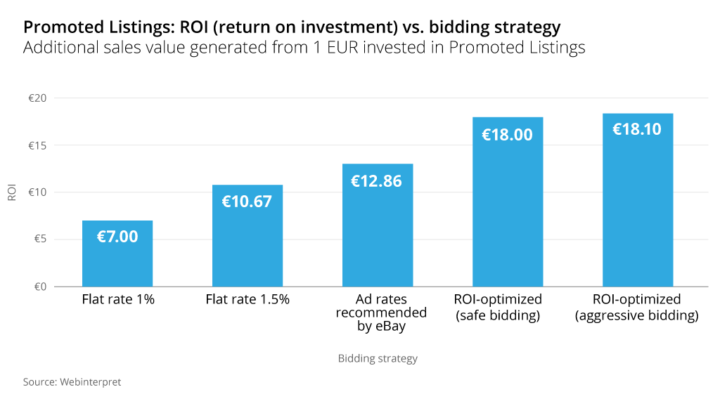 ebay promoted listings bidding strategy roi