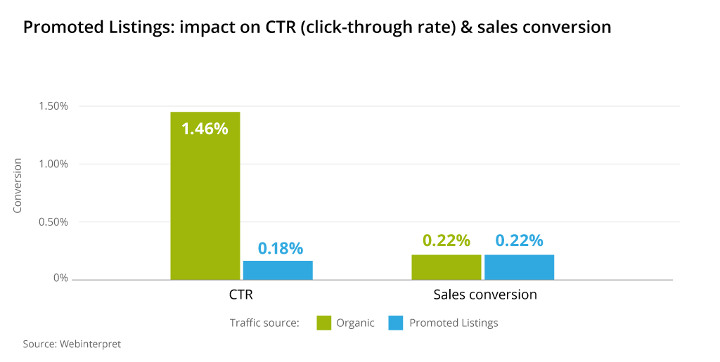 ebay promoted listings impact ctr sales conversion