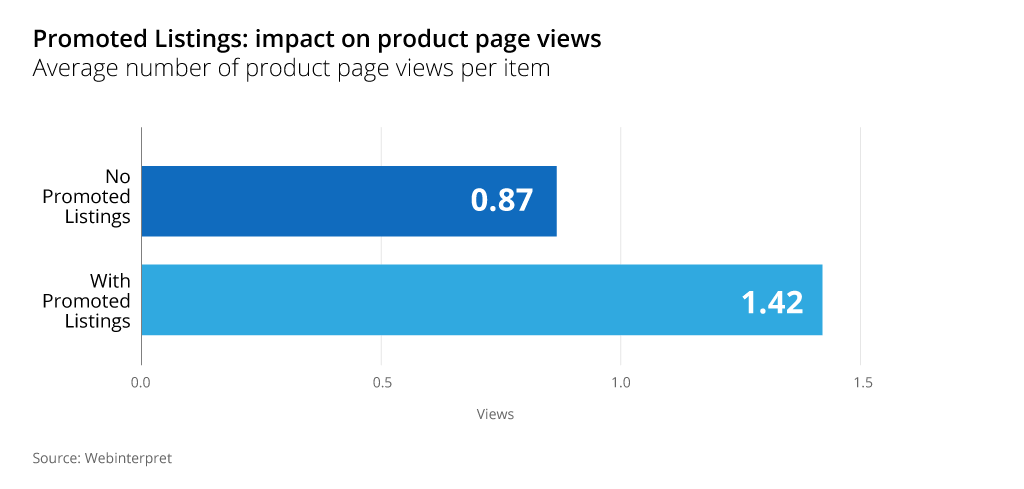 ebay promoted listings impact product page views
