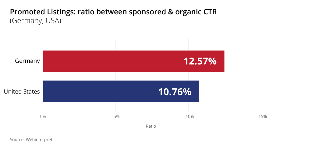 ebay promoted listings ratio sponsored organic ctr