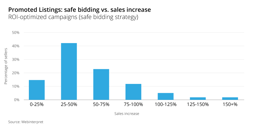 ebay promoted listings safe bidding sales increase