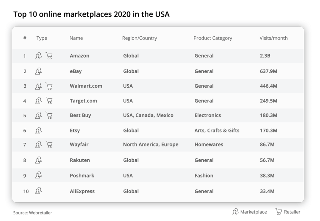 Top 10 online marketplaces 2020 in the USA