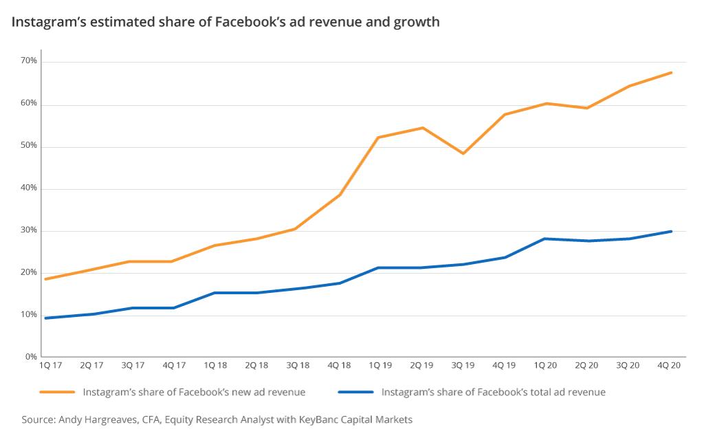 instagram facebook advertising ecommerce