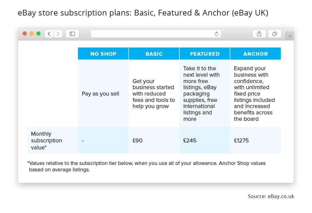 eBay store subscription plans uk