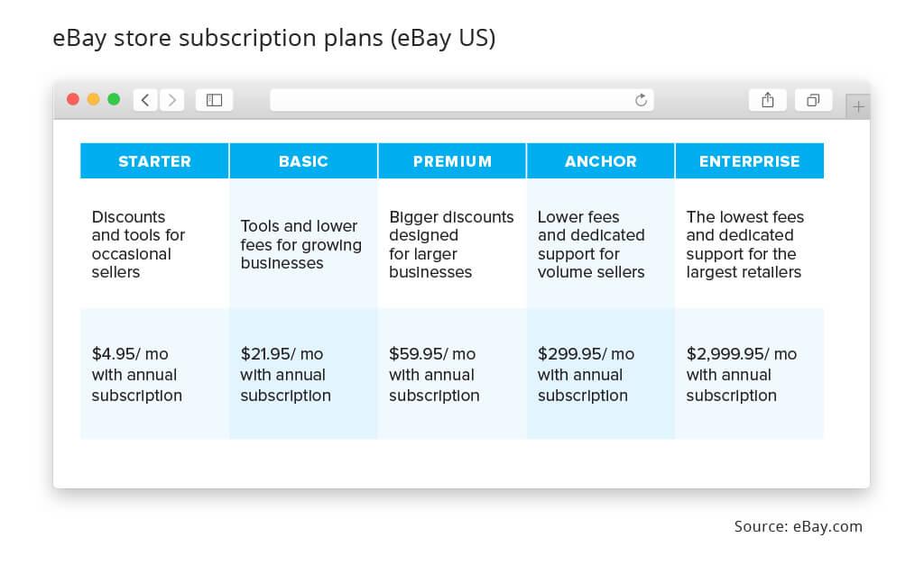 eBay store subscription plans usa