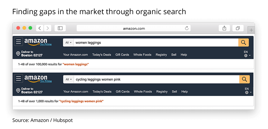 what to sell on amazon organic search