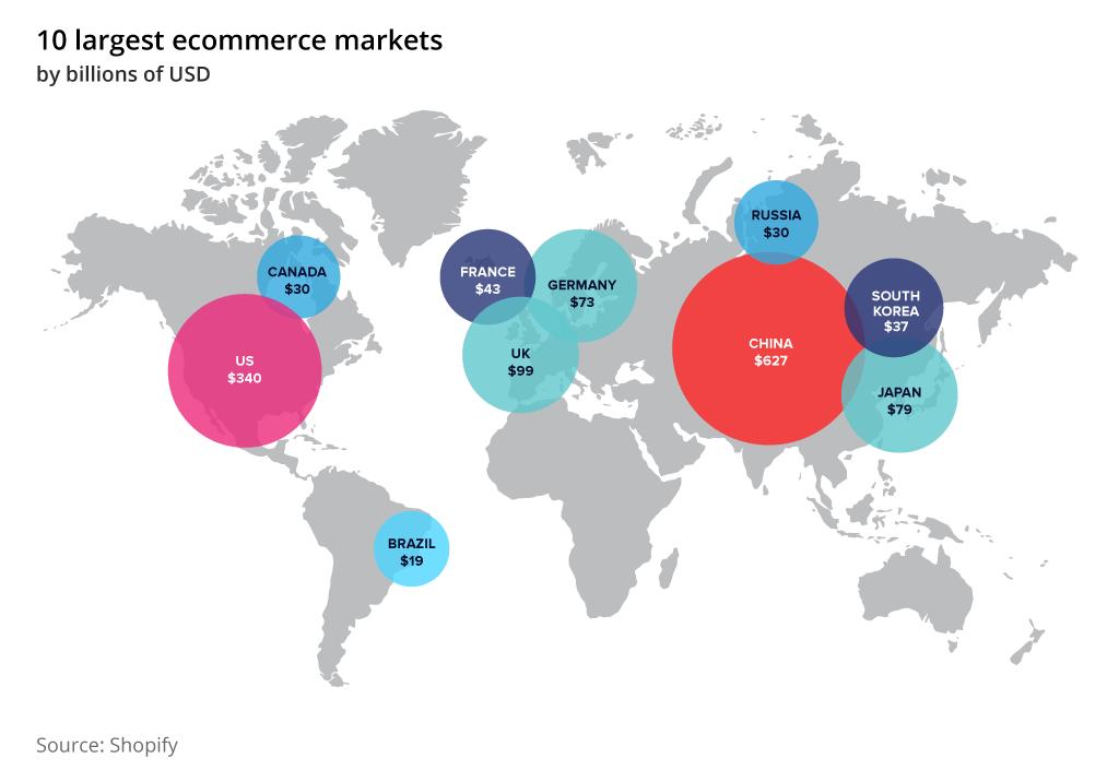 largest ecommerce markets