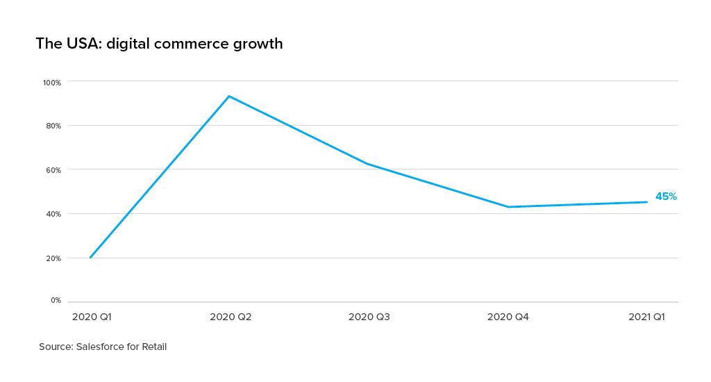usa digital commerce growth