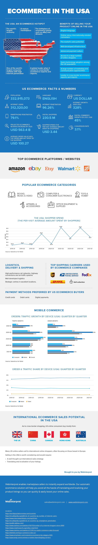 usa ecommerce infographic