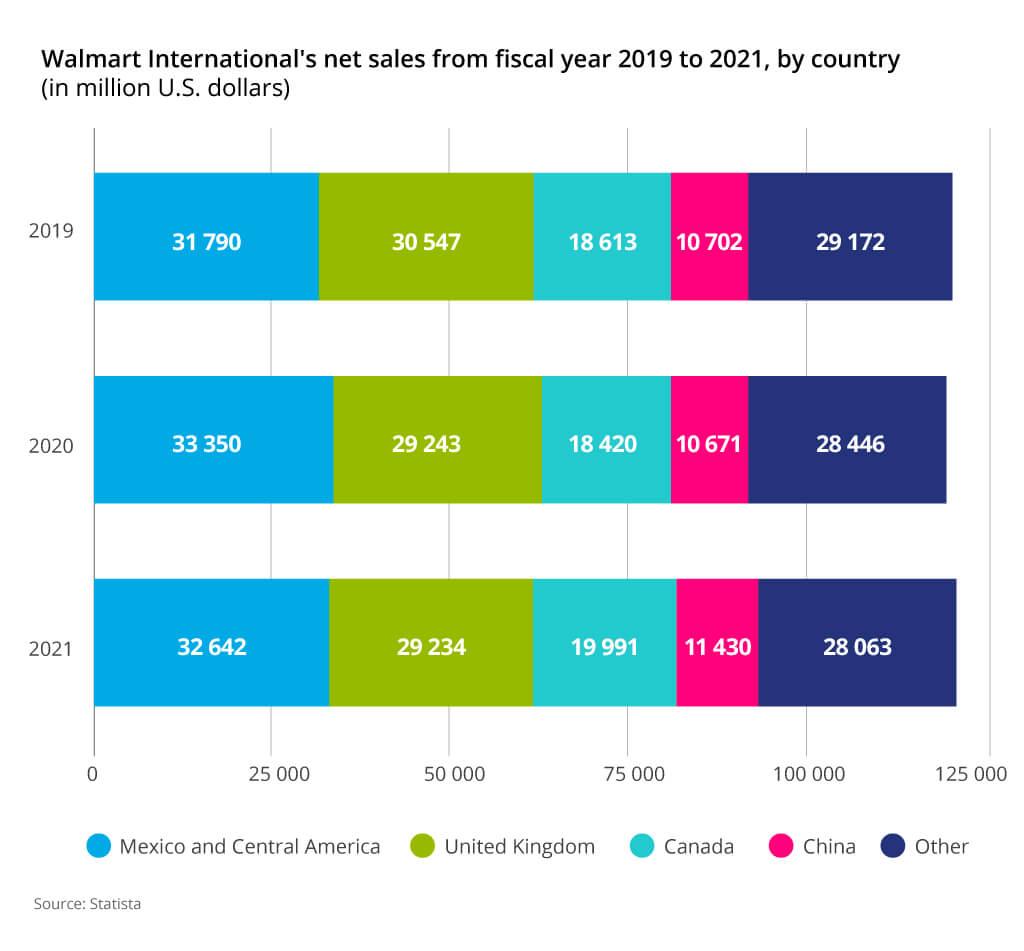 walmart international net sales 2021