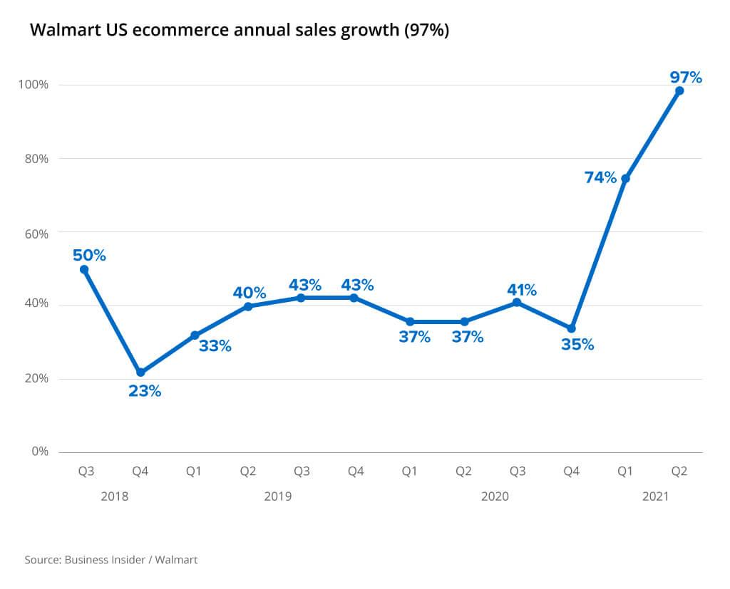 walmart us ecommerce growth
