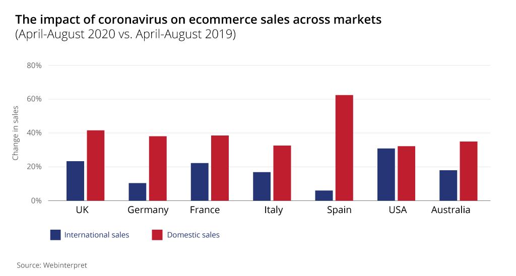 coronavirus ecommerce april august chart