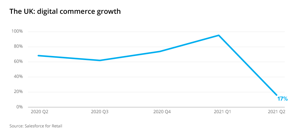 uk digital ecommerce growth